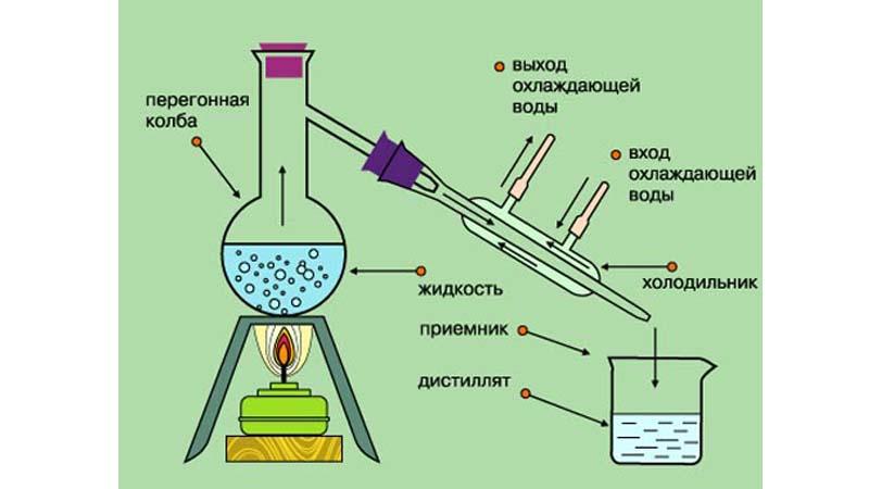 Разница между дистилляцией и конденсацией
