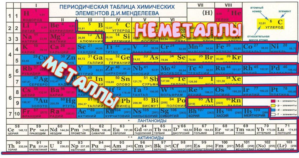 Металлы и не металлы периодической системе элементов