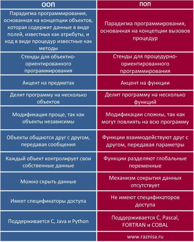 Разница между ООП и ПОП
