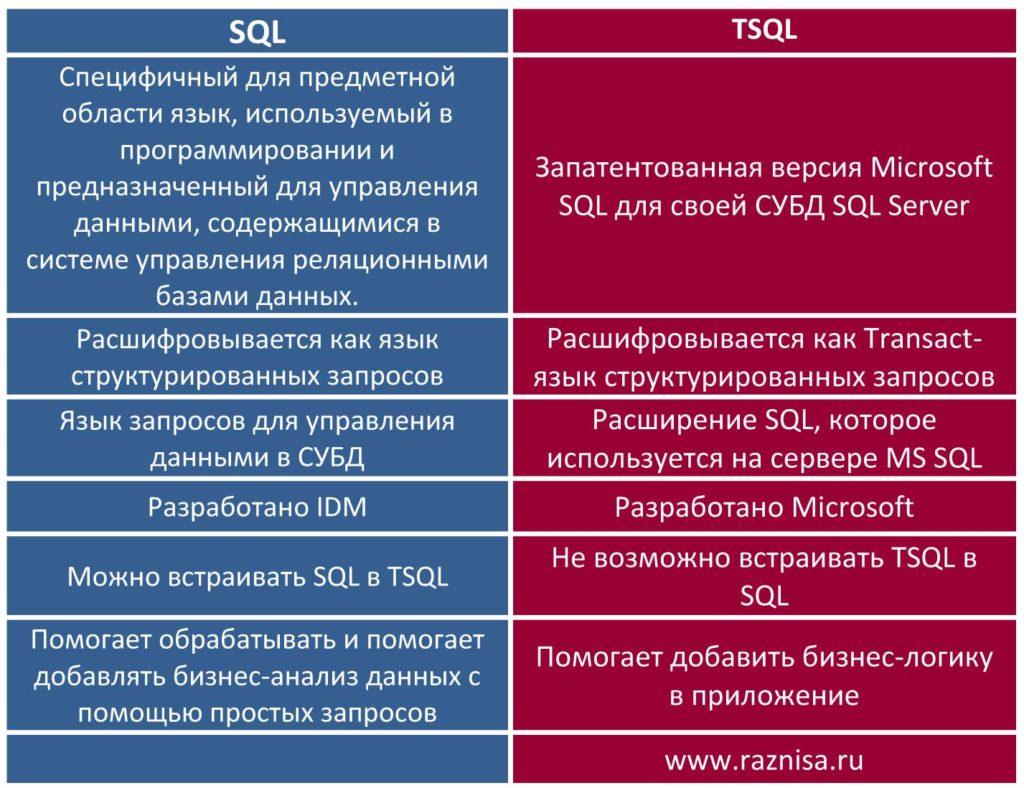 Разница между SQL и TSQL