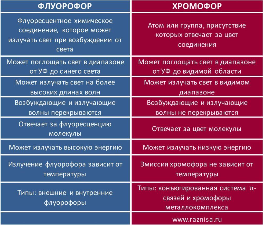 Разница между флуорофором и хромофором