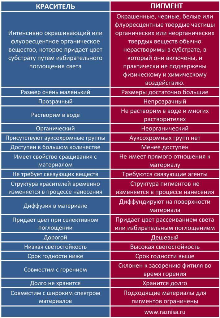 Разница между красителем и пигментом