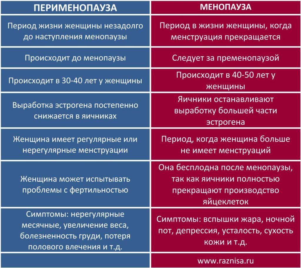 Разница между перименопаузой и менопаузой