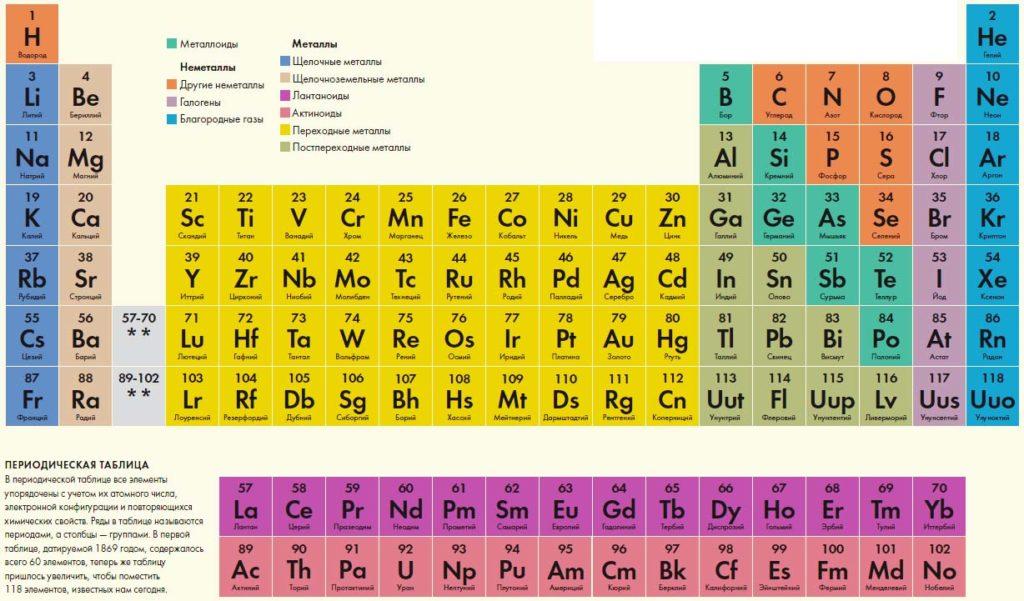 Периодическая таблица химических элементов