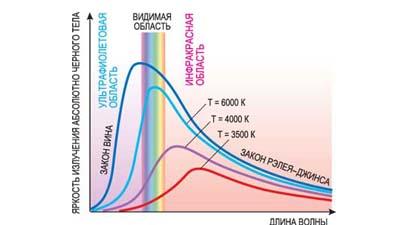 Разница между теорией электромагнитных волн и квантовой теорией Планка