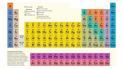 Разница между литием и другими щелочными металлами