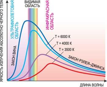 Спектр черного тела