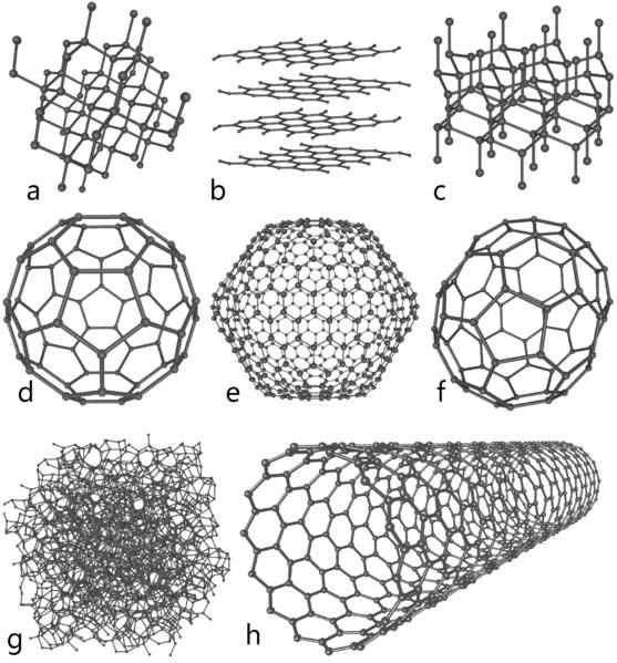 Аллотропы углерода