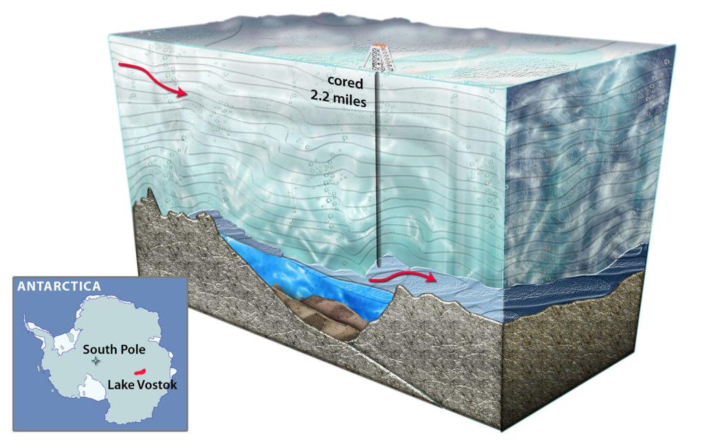 Художественное изображение поперечного сечения озера Восток в Антарктиде