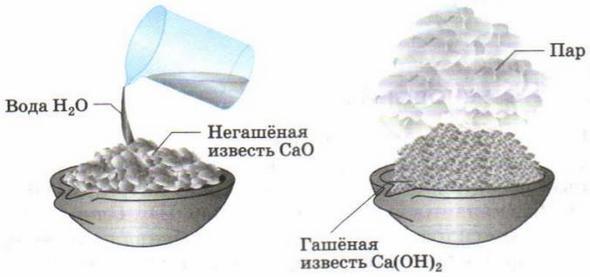 Производство негашеной и гашеной (гидратированной) извести