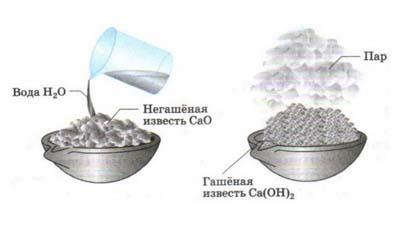 Разница между негашеной и гашеной (гидратированной) известью