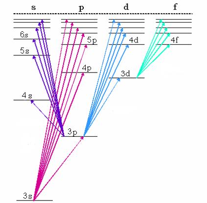 Электронные переходы между уровнями энергии атома