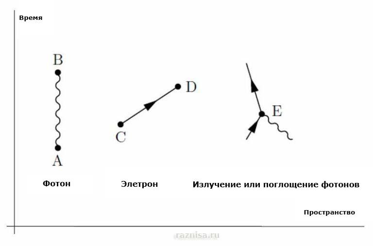 Элементарные правила квантовой электродинамики