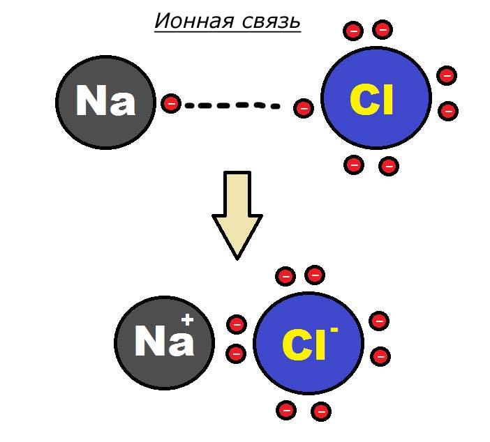 Формирование-ионной-связи