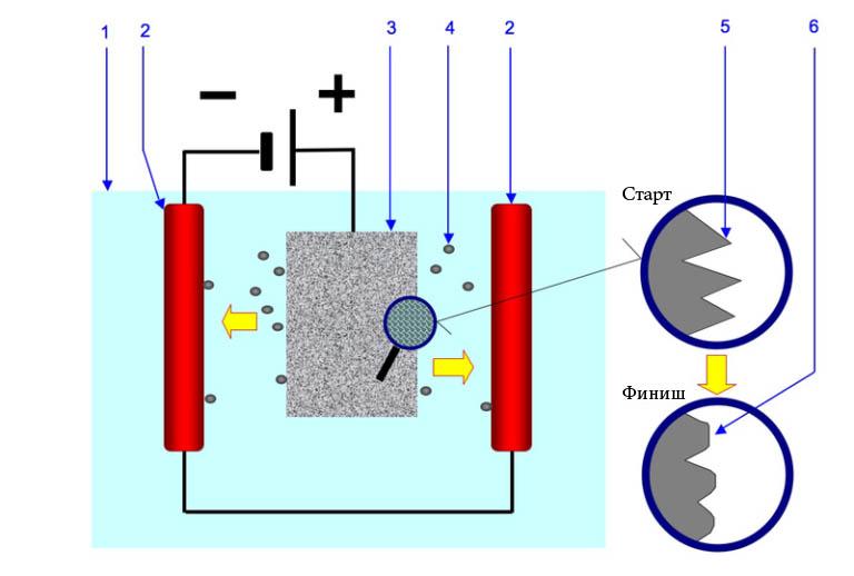 Метод электрополировки