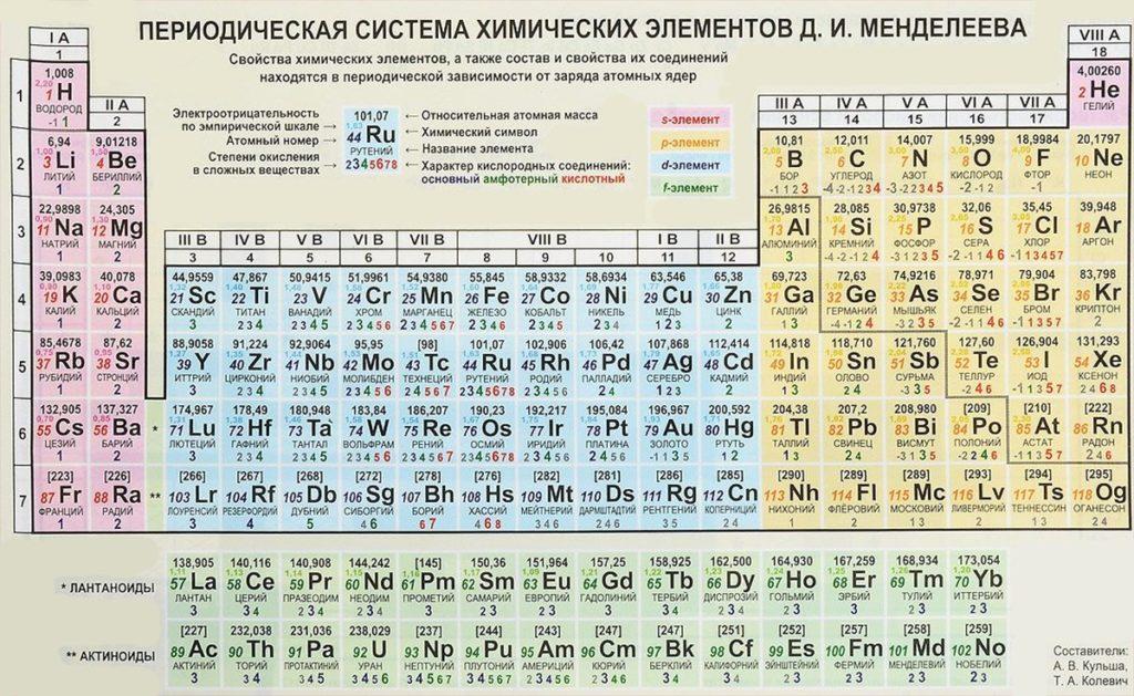 Периодическая таблица химических элементов Менделеева