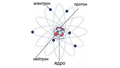 Разница между атомами и частицами