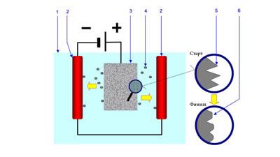 Разница между электрополировкой и пассивацией