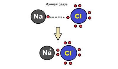 Разница между электровалентностью и ковалентностью
