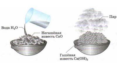 Разница между гашеной известью и известковой водой