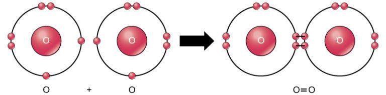 Образование Молекулярного кислорода