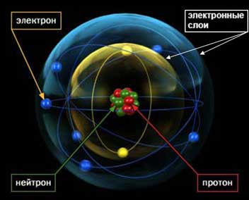 Планетарная модель атома кислорода