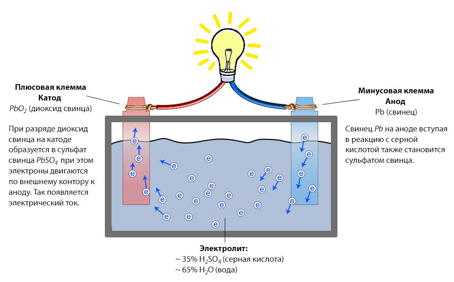 Процесс работы Свинцово-кислотной батареи