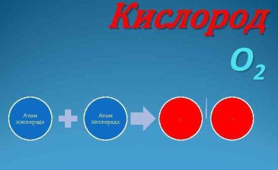 Разница между Атомарным кислородом и Молекулярным кислородом