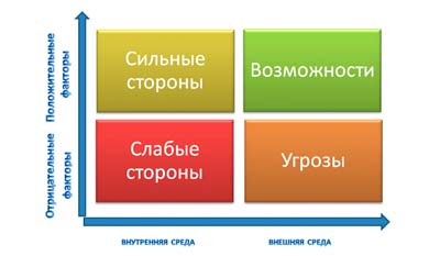 Разница между Внутренней и Внешней бизнес-средой