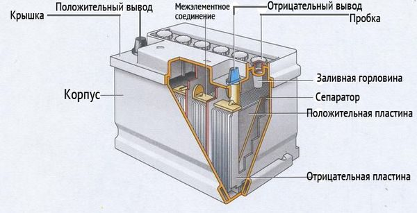 Устройство Свинцово-кислотной батареи