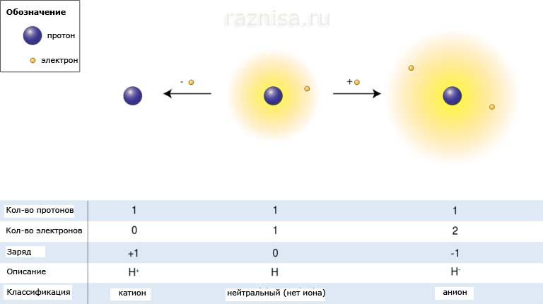 Заряд атома водорода