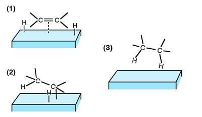 Разница между Гидрированием и Гидрогенолизом
