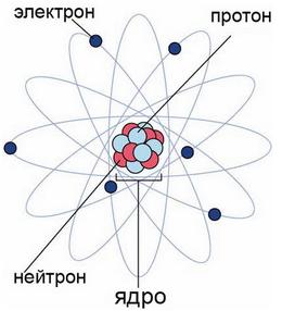 Типичная структура атома