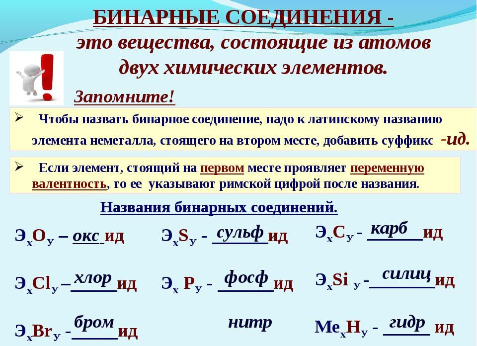 Бинарные соединения