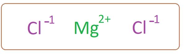 Хлорид магния имеет один катион магния, связанный с двумя анионами хлорида