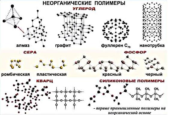 Неорганические полимеры и их структура