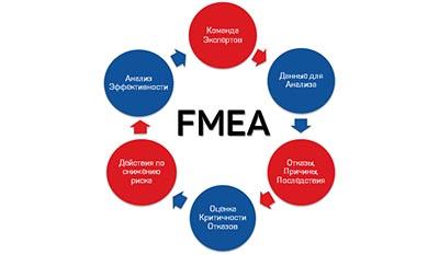 Разница между FMEA и DFMEA