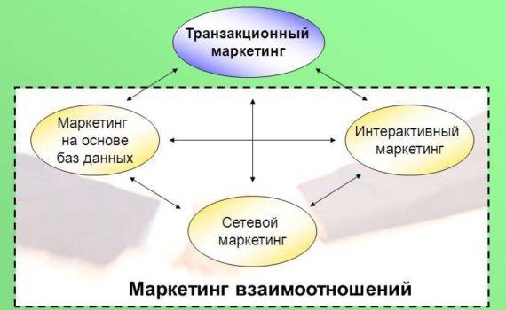 Разница между Транзакционным маркетингом и Маркетингом отношений
