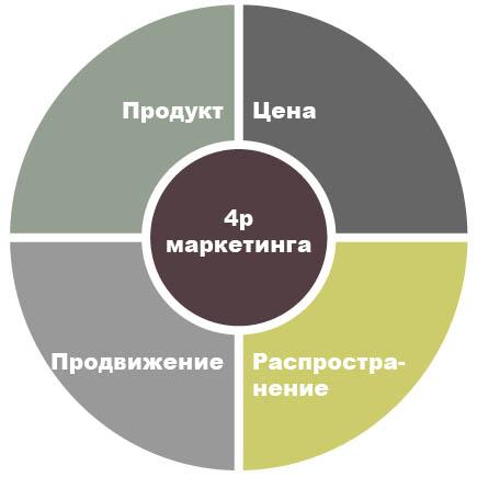 Элементы 4p маркетинга