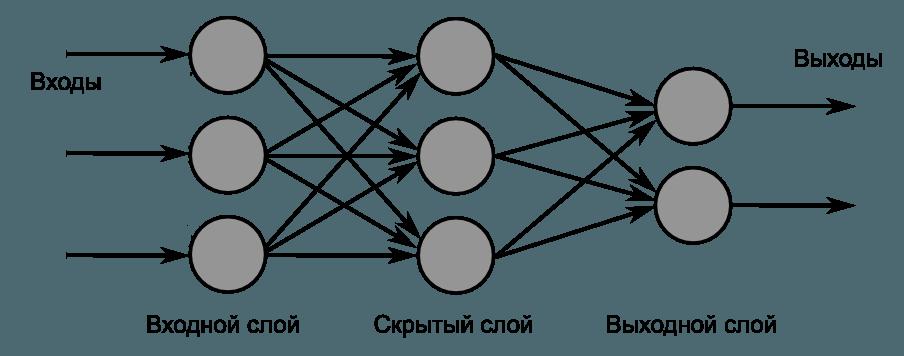 Многослойная Нейронная сеть