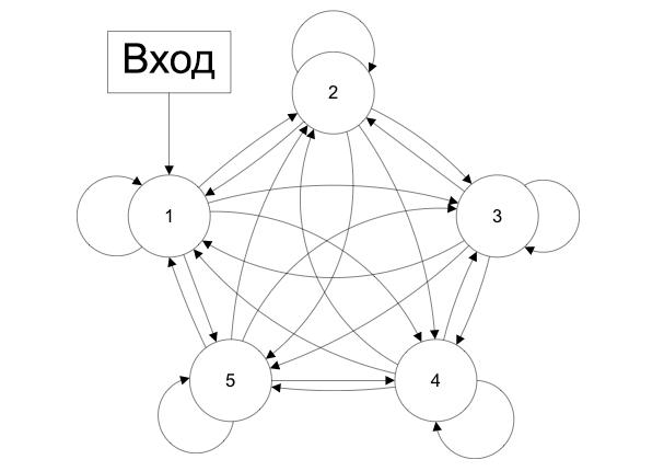 Нейронная сеть с обратными связями