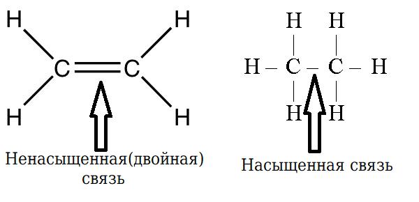 Ненасыщенная и насыщенная связь на примере этена и этана