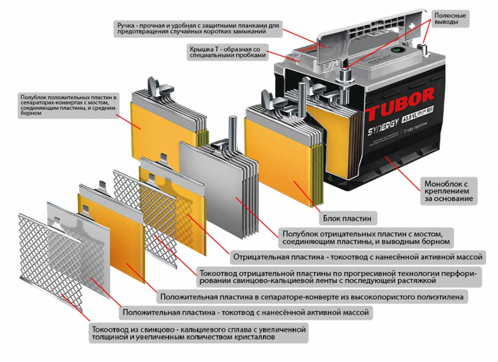 Состав Свинцово-кальциевой батареи