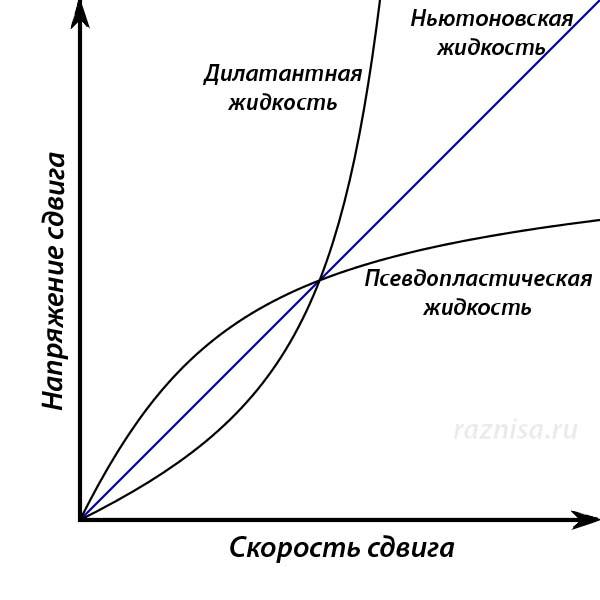 Характеристики Ньютоновской жидкости