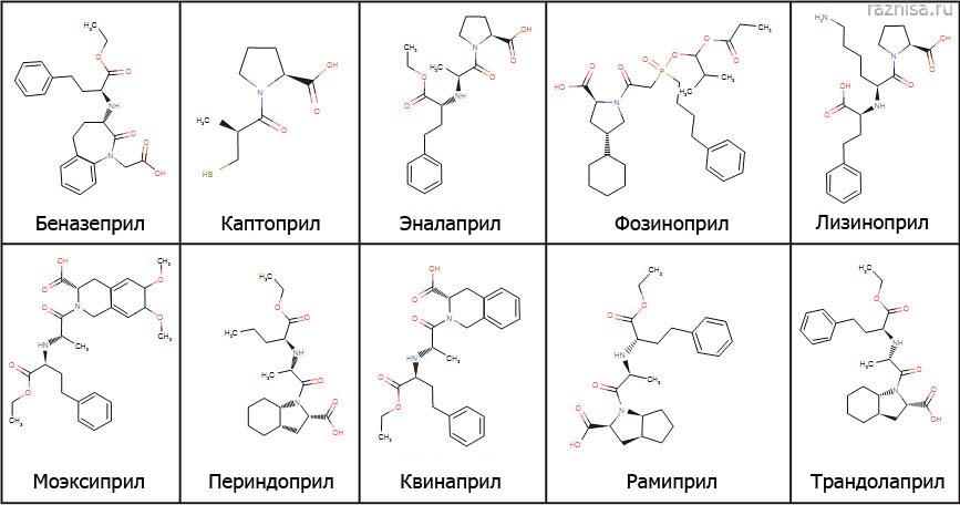 Химическая структура Ингибиторов АПФ