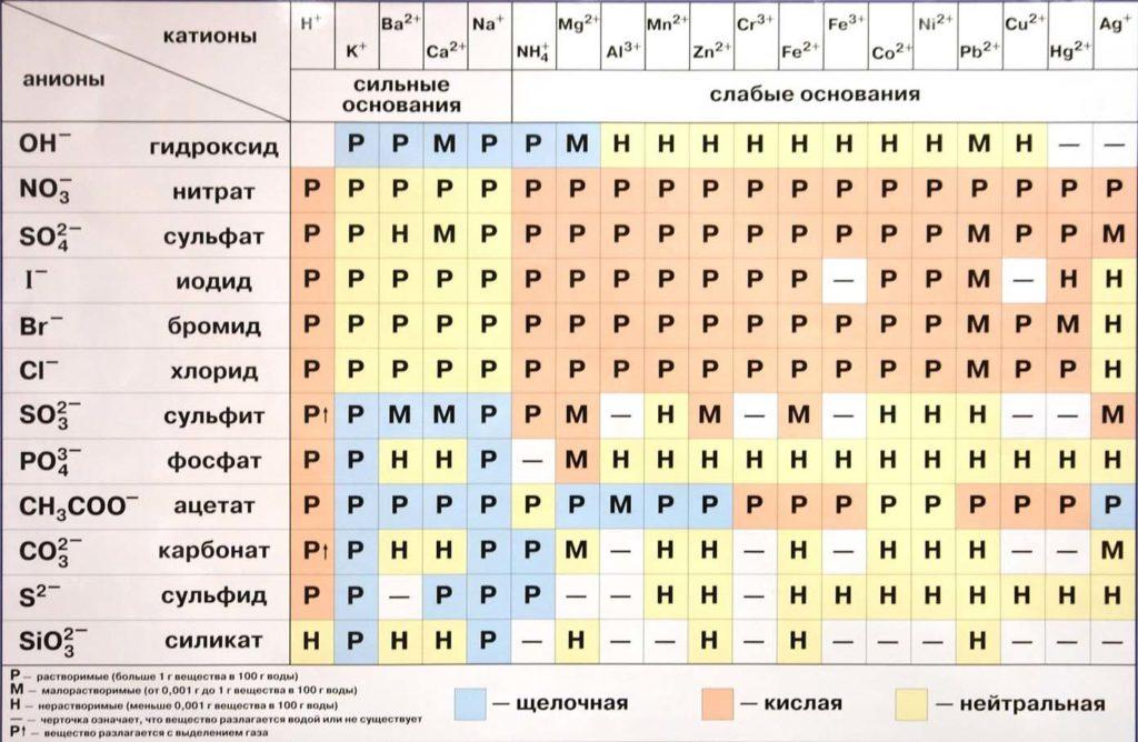 Растворимость кислот, оснований, солей в воде и среда растворов