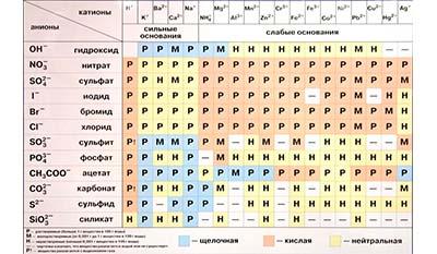 Разница между Растворимыми и Нерастворимыми солями