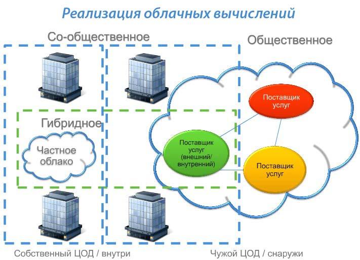 Реализация облачных вычислений