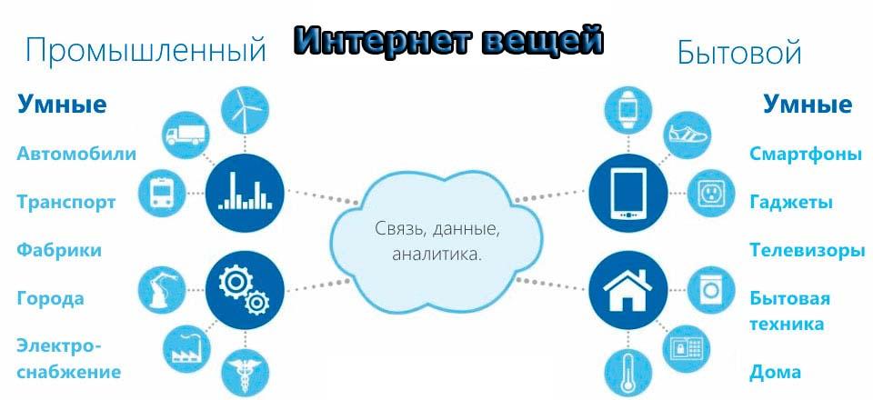 Схема - Интернет вещей (IoT)