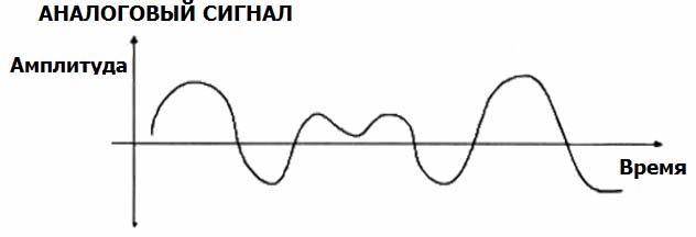 Пример графика Аналогового сигнала